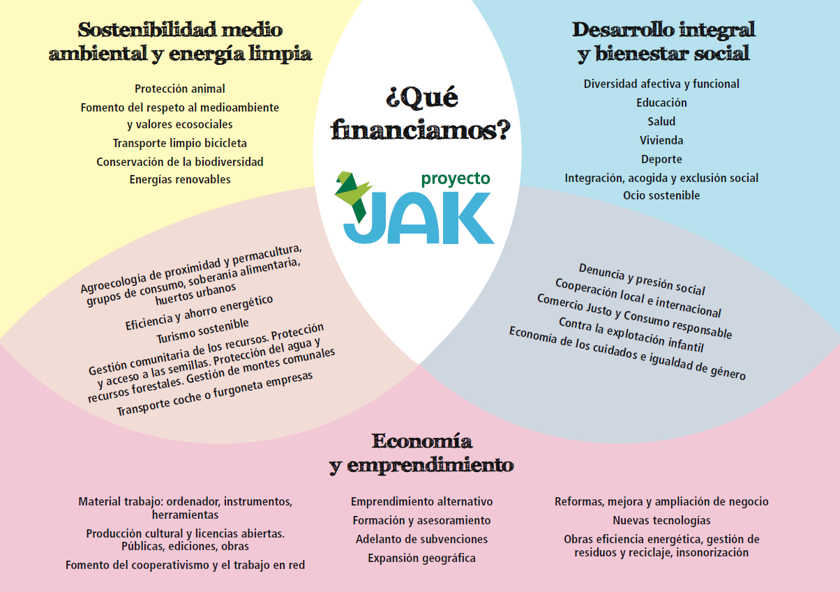 Esquema con los tipos de ayudas a financiar en JAK